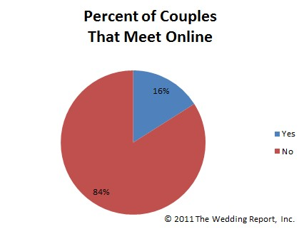 What percentage of people meet online dating
