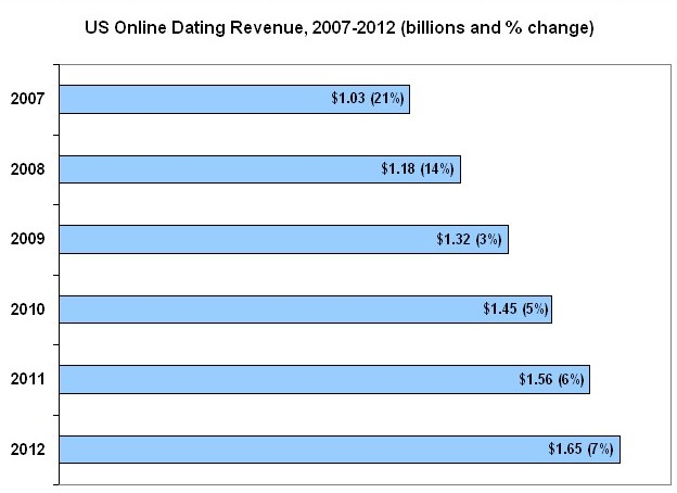 US online dating total revenue chart