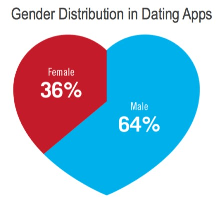 gender distribution of users mobile dating apps