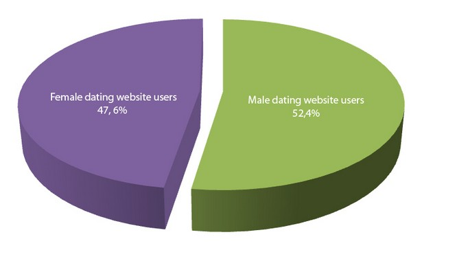 online dating male to female user ratio statistics