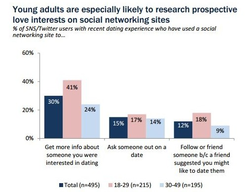 Research on online dating