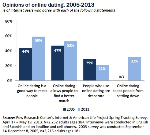 Shows a 8% decrease in the people who thought those who use online dating sites are desperate in just 5 short years.