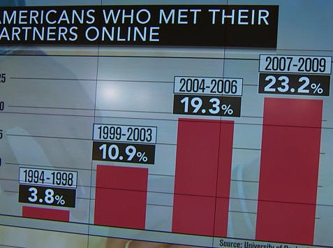 online dating statitics