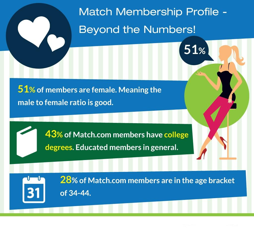 Match.com online dating in Australia