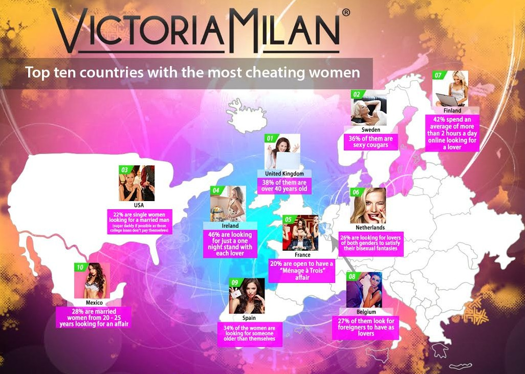Which dating sites scam the most for the uk
