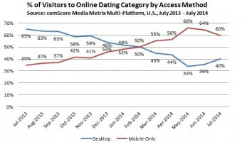 Is Tinder A Glimpse into the Future of Online Dating?